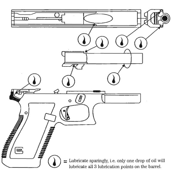 The Glock Factory Manual Lube Guide